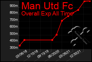 Total Graph of Man Utd Fc