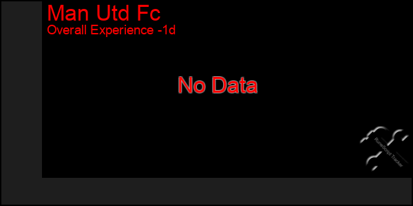 Last 24 Hours Graph of Man Utd Fc