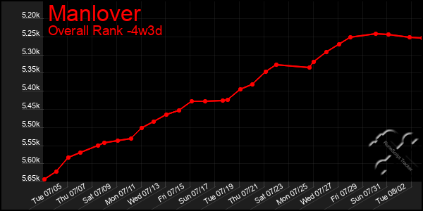 Last 31 Days Graph of Manlover