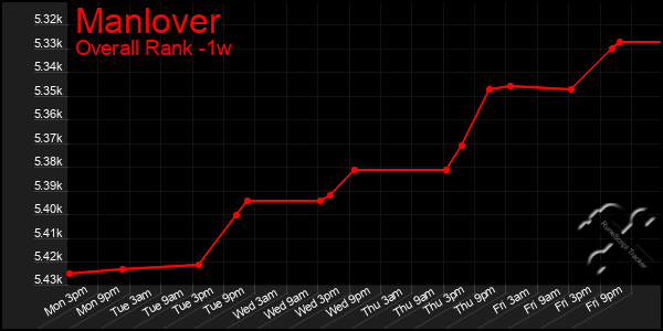 Last 7 Days Graph of Manlover