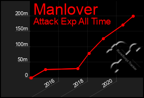 Total Graph of Manlover