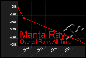 Total Graph of Manta Ray