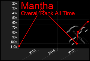 Total Graph of Mantha