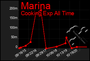 Total Graph of Marina