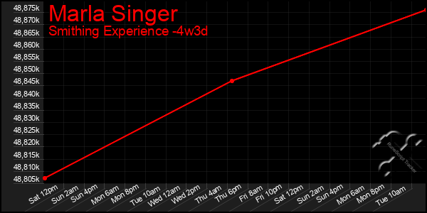 Last 31 Days Graph of Marla Singer