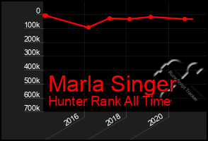 Total Graph of Marla Singer