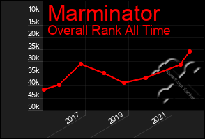 Total Graph of Marminator