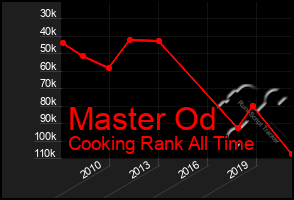 Total Graph of Master Od