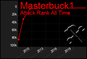 Total Graph of Masterbuck1