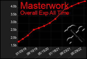 Total Graph of Masterwork