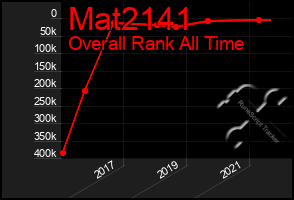 Total Graph of Mat2141