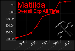 Total Graph of Matiilda