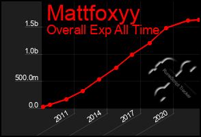 Total Graph of Mattfoxyy