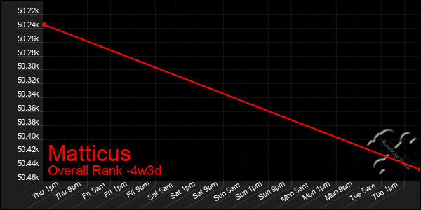 Last 31 Days Graph of Matticus