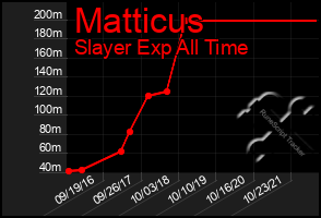 Total Graph of Matticus
