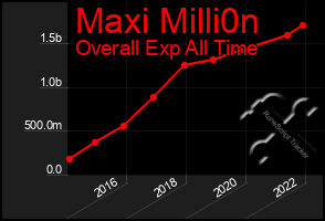 Total Graph of Maxi Milli0n