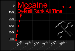 Total Graph of Mccaine