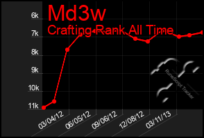Total Graph of Md3w