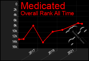Total Graph of Medicated