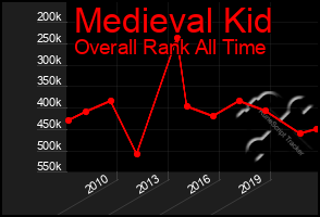 Total Graph of Medieval Kid