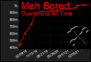 Total Graph of Meh Bored
