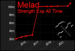 Total Graph of Melad