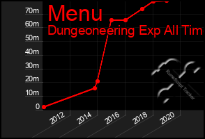 Total Graph of Menu