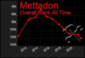 Total Graph of Mettadon