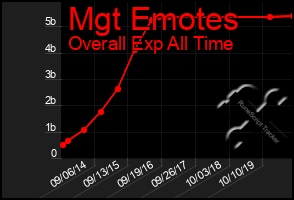 Total Graph of Mgt Emotes