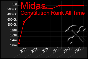 Total Graph of Midas