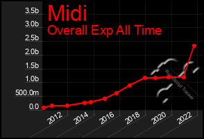 Total Graph of Midi