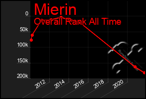 Total Graph of Mierin