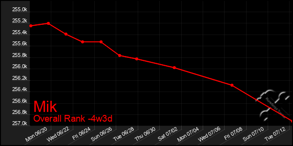 Last 31 Days Graph of Mik