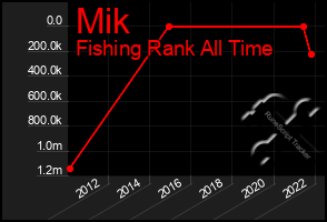 Total Graph of Mik