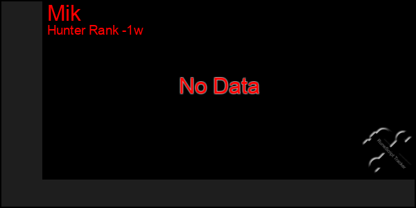 Last 7 Days Graph of Mik