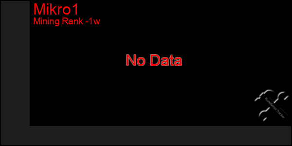 Last 7 Days Graph of Mikro1