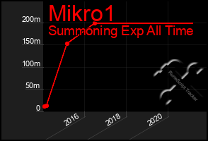 Total Graph of Mikro1