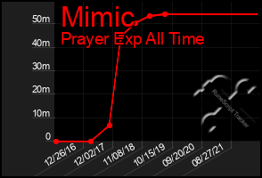 Total Graph of Mimic