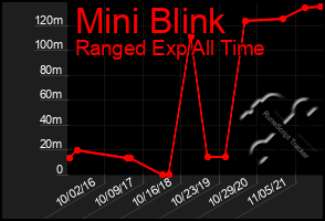 Total Graph of Mini Blink