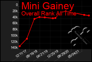 Total Graph of Mini Gainey