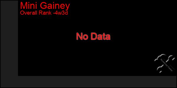 Last 31 Days Graph of Mini Gainey
