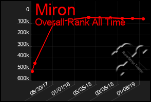 Total Graph of Miron