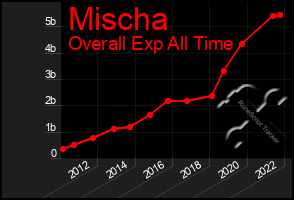 Total Graph of Mischa