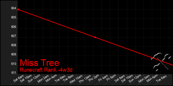 Last 31 Days Graph of Miss Tree