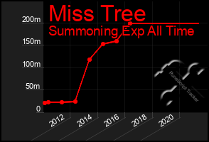 Total Graph of Miss Tree