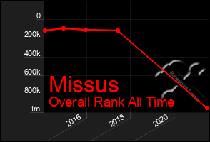 Total Graph of Missus