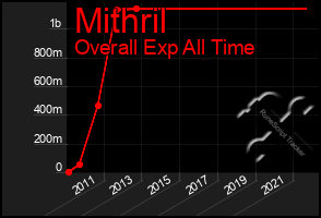 Total Graph of Mithril
