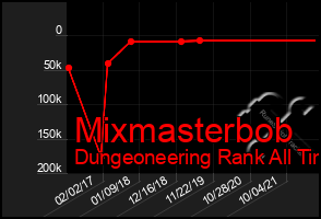 Total Graph of Mixmasterbob
