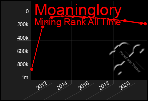 Total Graph of Moaninglory