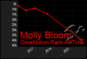 Total Graph of Molly Bloom